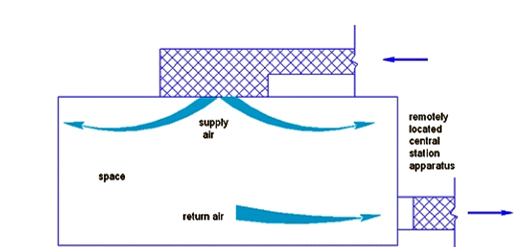 supply air